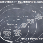 Motivations for Leadership